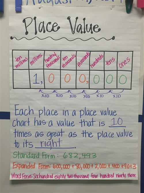 4th Grade Level Teachers Math Resources