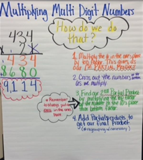 Hebert Ashley  Math Anchor Charts
